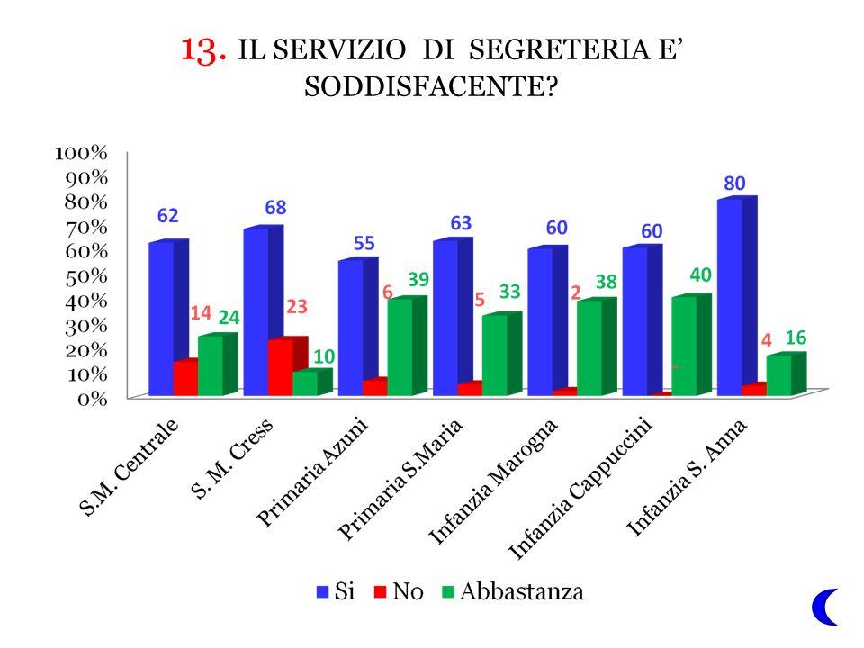 13. IL SERVIZIO DI SEGRETERIA E' SODDISFACENTE