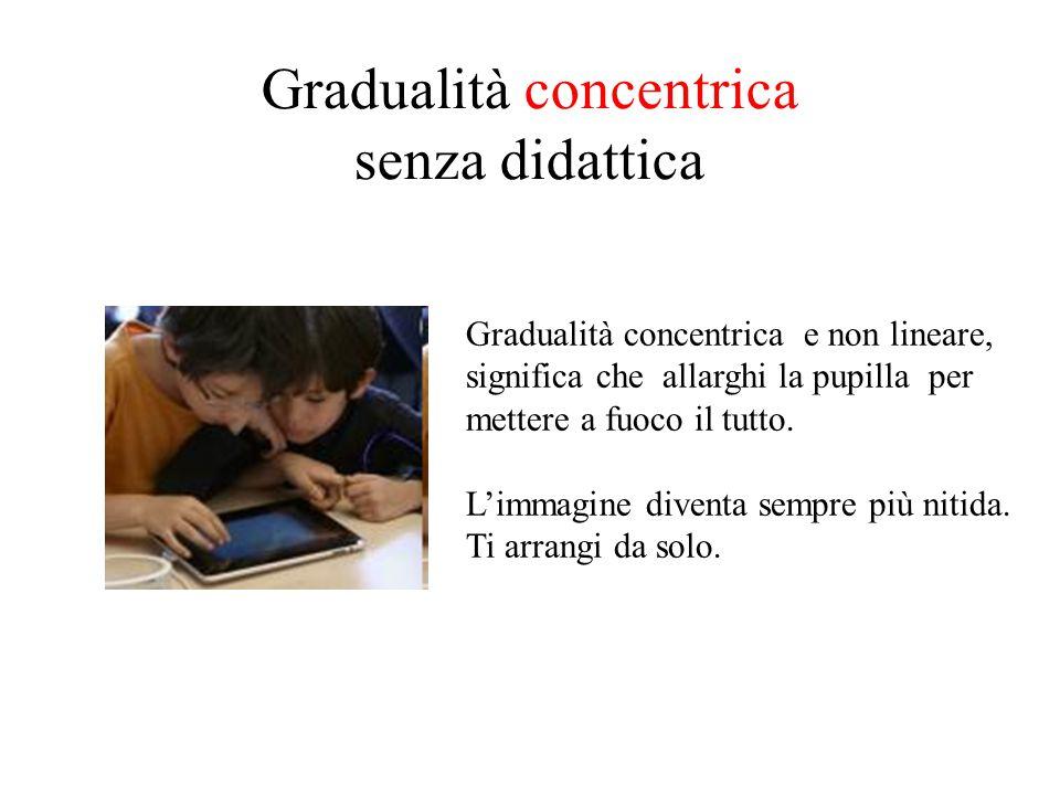 Gradualità concentrica