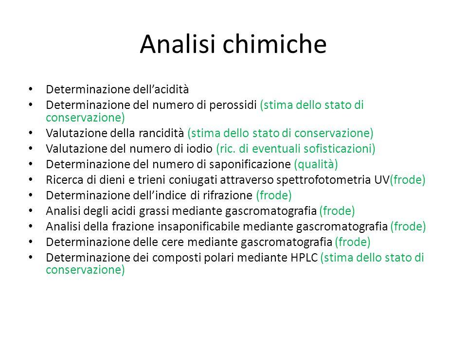 Analisi chimiche Determinazione dell'acidità