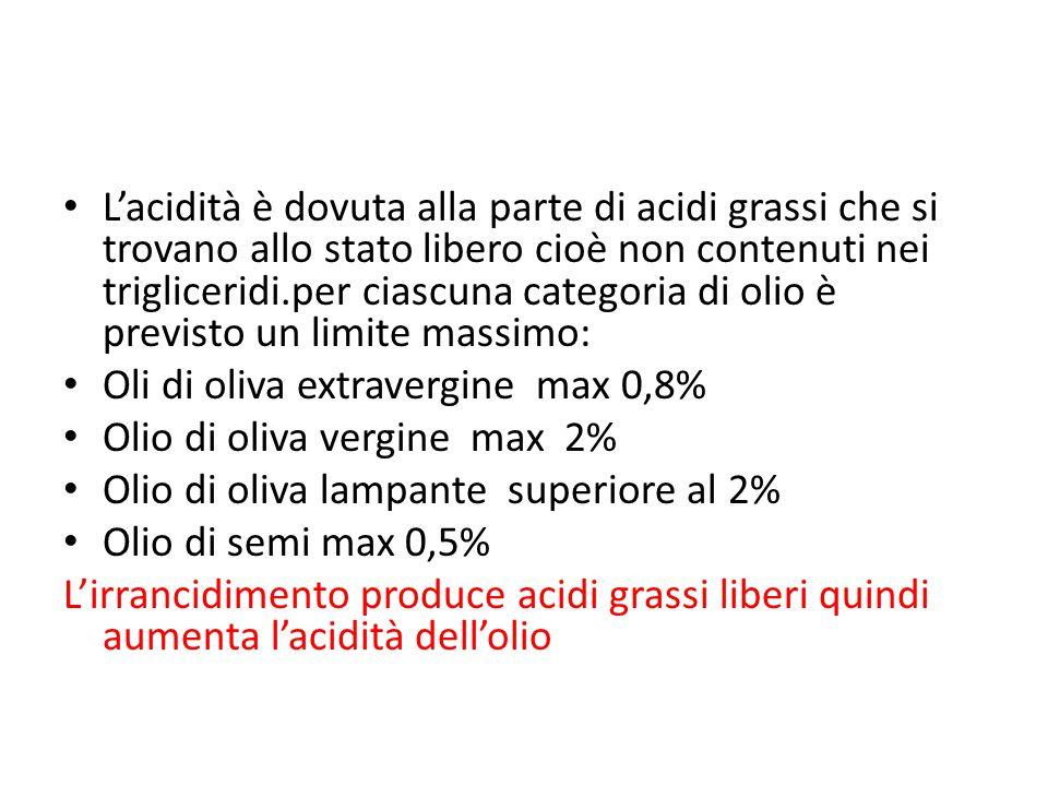 L'acidità è dovuta alla parte di acidi grassi che si trovano allo stato libero cioè non contenuti nei trigliceridi.per ciascuna categoria di olio è previsto un limite massimo: