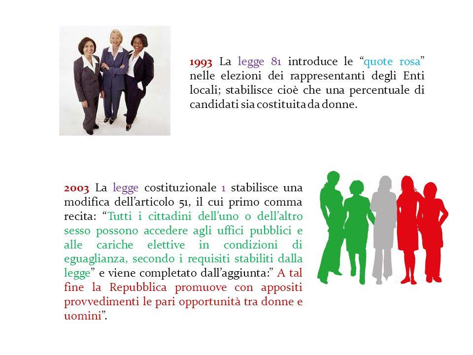 1993 La legge 81 introduce le quote rosa nelle elezioni dei rappresentanti degli Enti locali; stabilisce cioè che una percentuale di candidati sia costituita da donne.