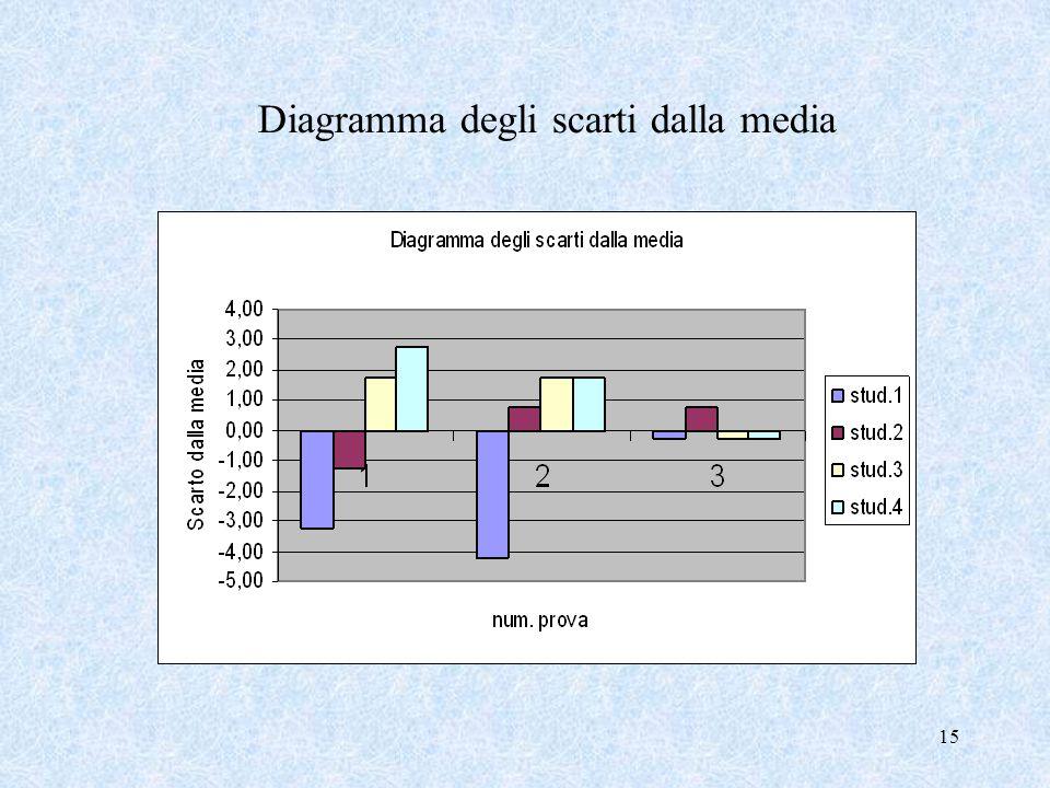 Diagramma degli scarti dalla media