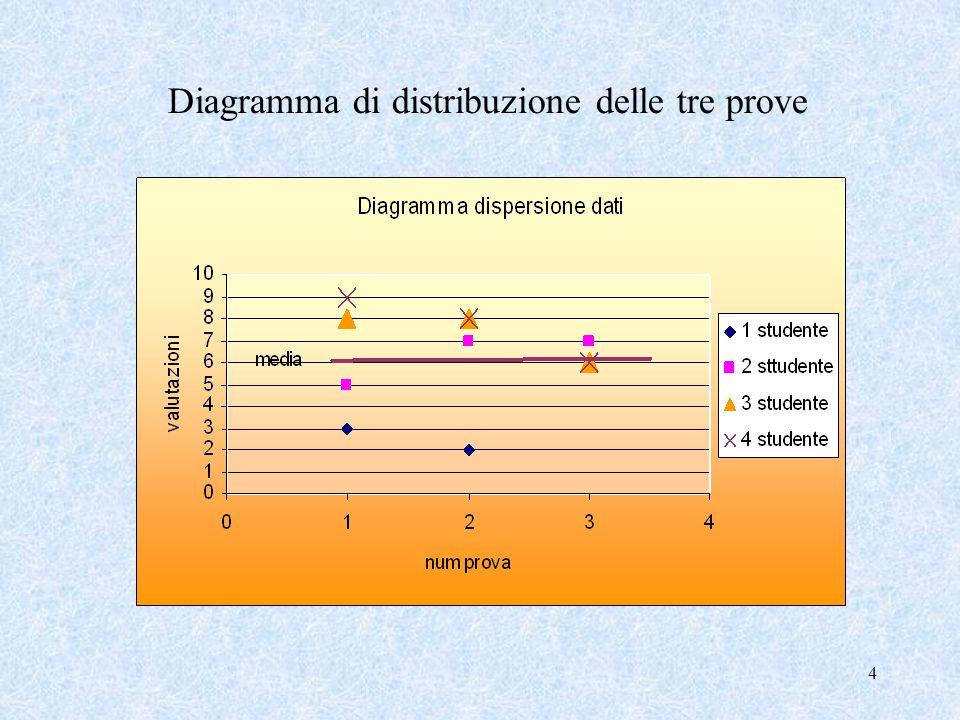 Diagramma di distribuzione delle tre prove