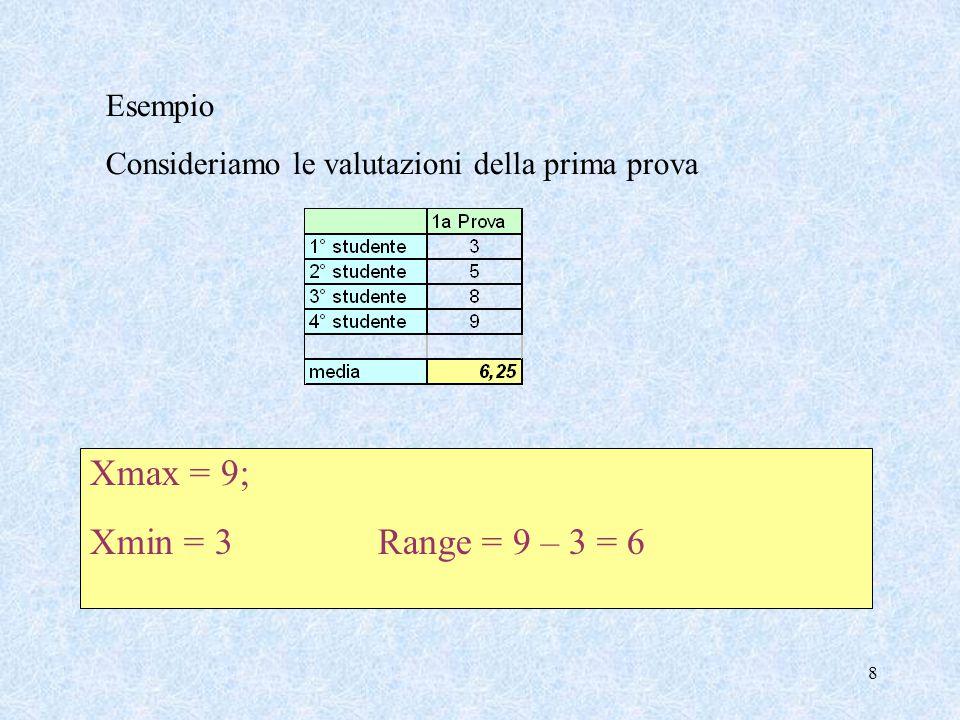Xmax = 9; Xmin = 3 Range = 9 – 3 = 6 Esempio