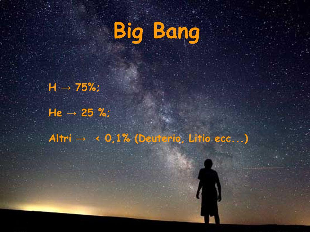Big Bang H → 75%; He → 25 %; Altri → < 0,1% (Deuterio, Litio ecc...)