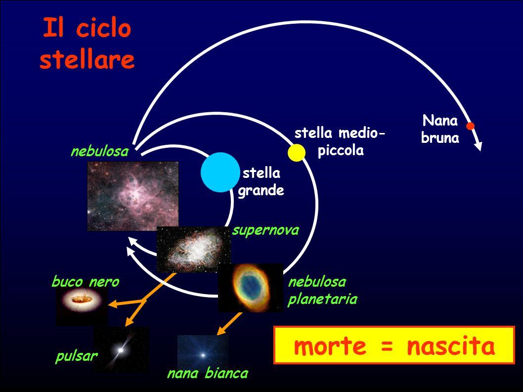 Il ciclo stellare morte = nascita