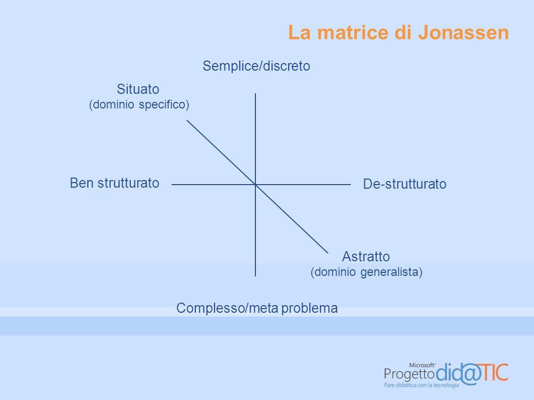 La matrice di Jonassen Semplice/discreto Situato Ben strutturato