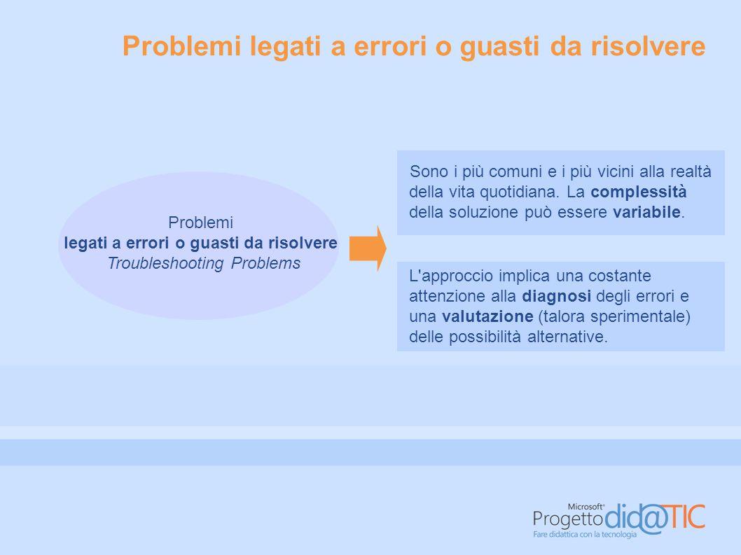 Problemi legati a errori o guasti da risolvere