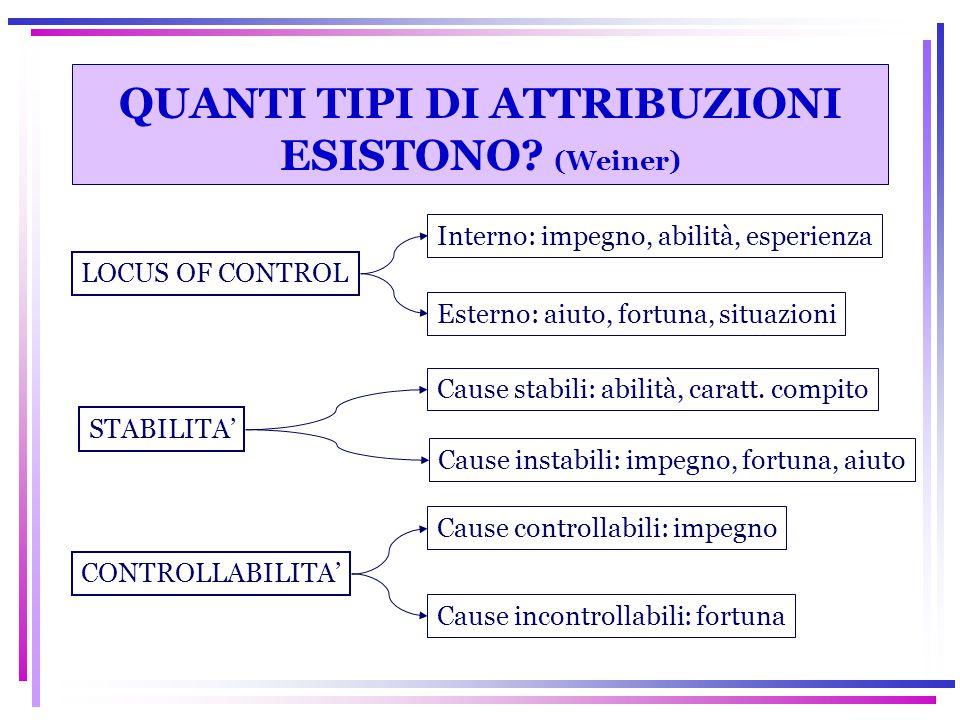 QUANTI TIPI DI ATTRIBUZIONI ESISTONO (Weiner)