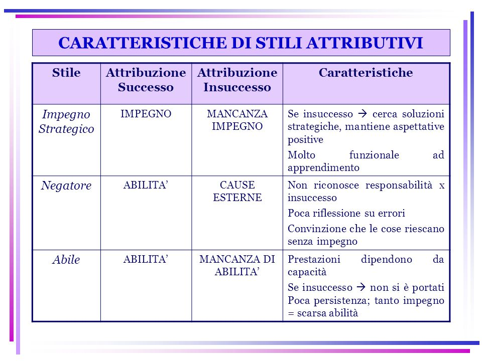 CARATTERISTICHE DI STILI ATTRIBUTIVI