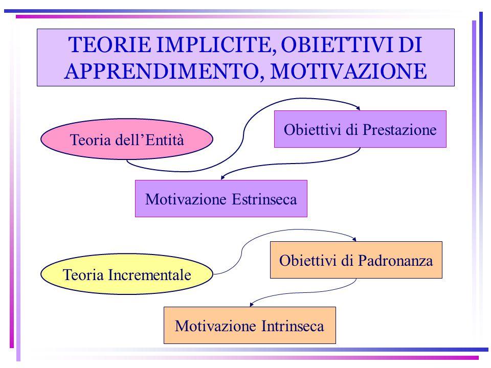 TEORIE IMPLICITE, OBIETTIVI DI APPRENDIMENTO, MOTIVAZIONE