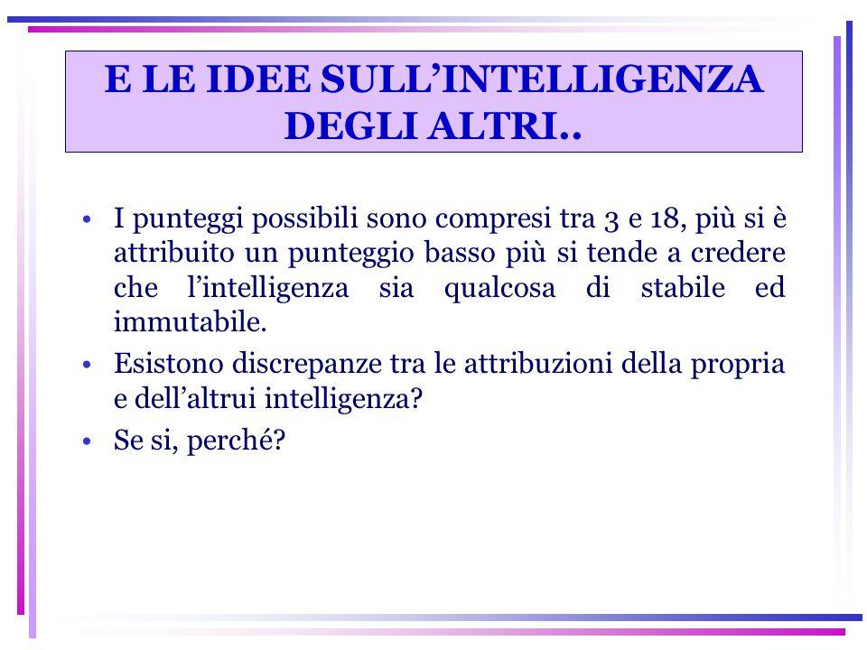 E LE IDEE SULL'INTELLIGENZA DEGLI ALTRI..