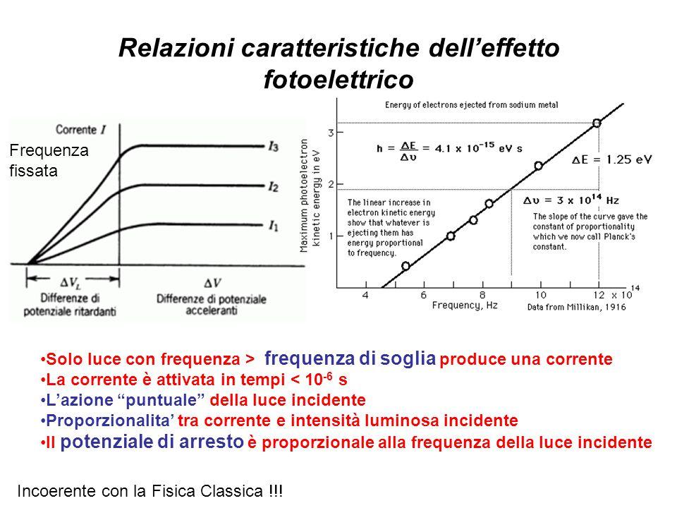 Relazioni caratteristiche dell'effetto fotoelettrico