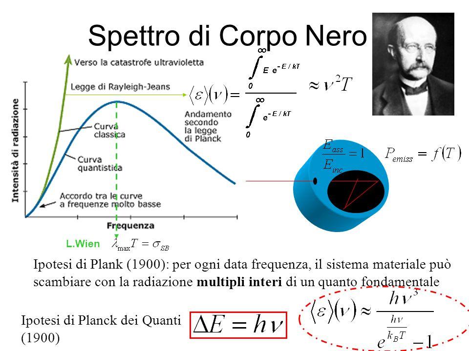 Spettro di Corpo Nero L.Wien. Ipotesi di Plank (1900): per ogni data frequenza, il sistema materiale può.