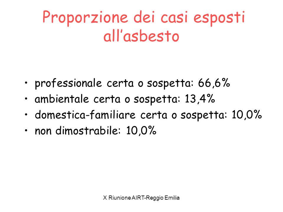 Proporzione dei casi esposti all'asbesto