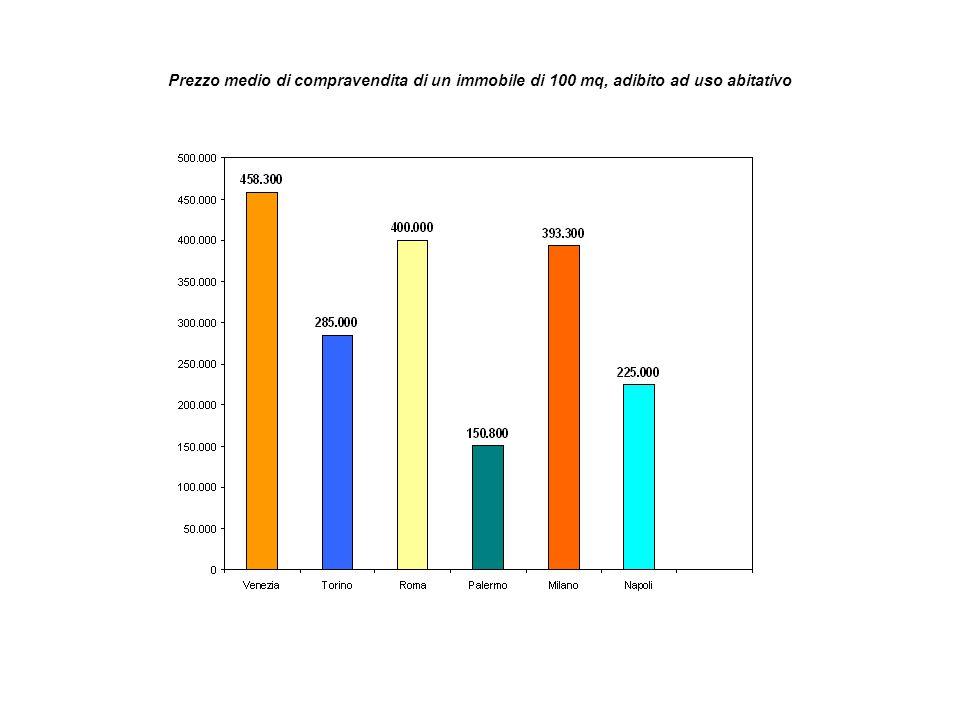 Prezzo medio di compravendita di un immobile di 100 mq, adibito ad uso abitativo