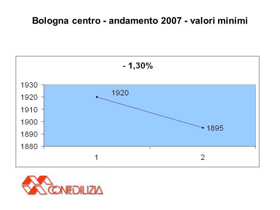 Bologna centro - andamento 2007 - valori minimi