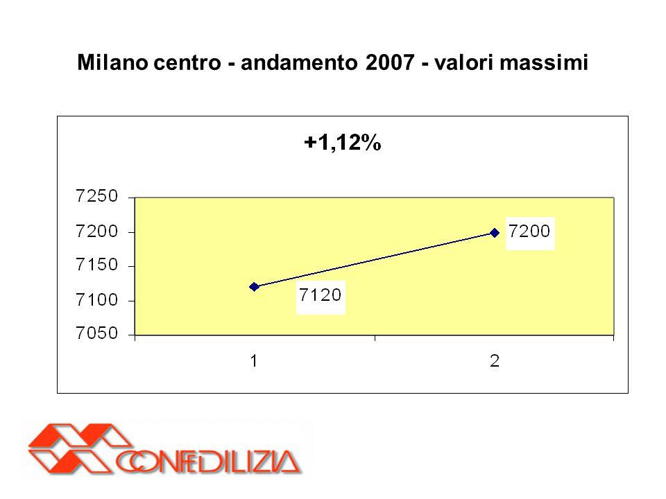 Milano centro - andamento 2007 - valori massimi
