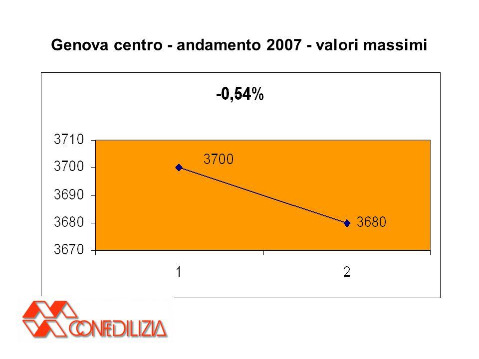 Genova centro - andamento 2007 - valori massimi