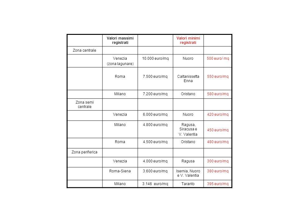 Valori massimi registrati Valori minimi registrati