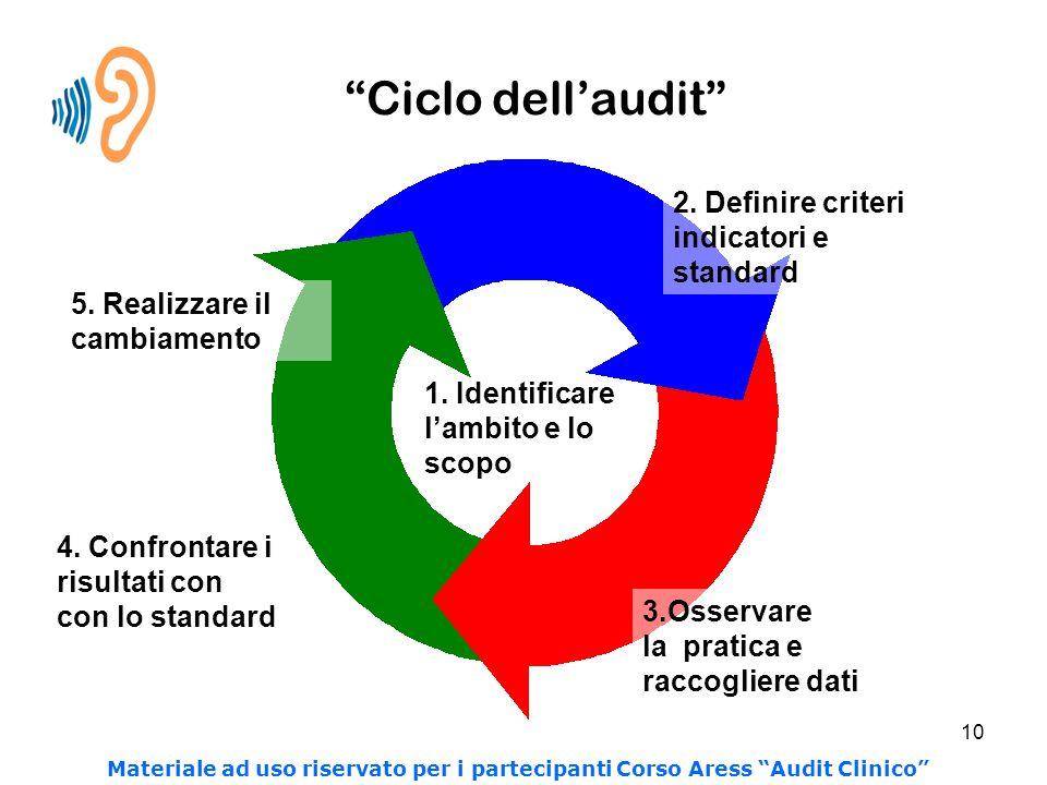 Ciclo dell'audit 2. Definire criteri indicatori e standard