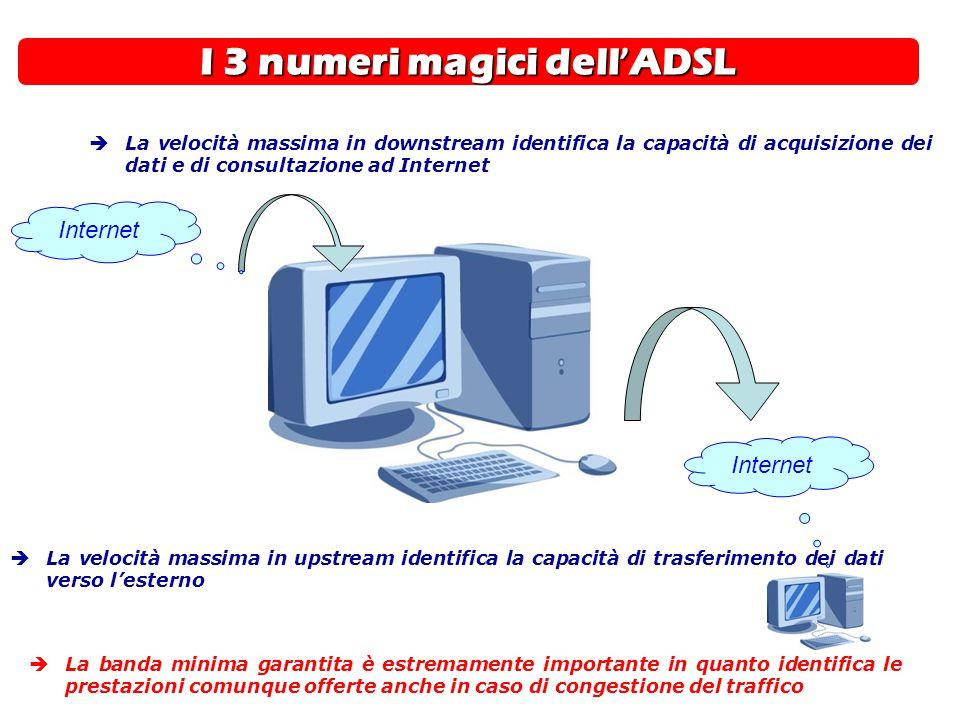 I 3 numeri magici dell'ADSL