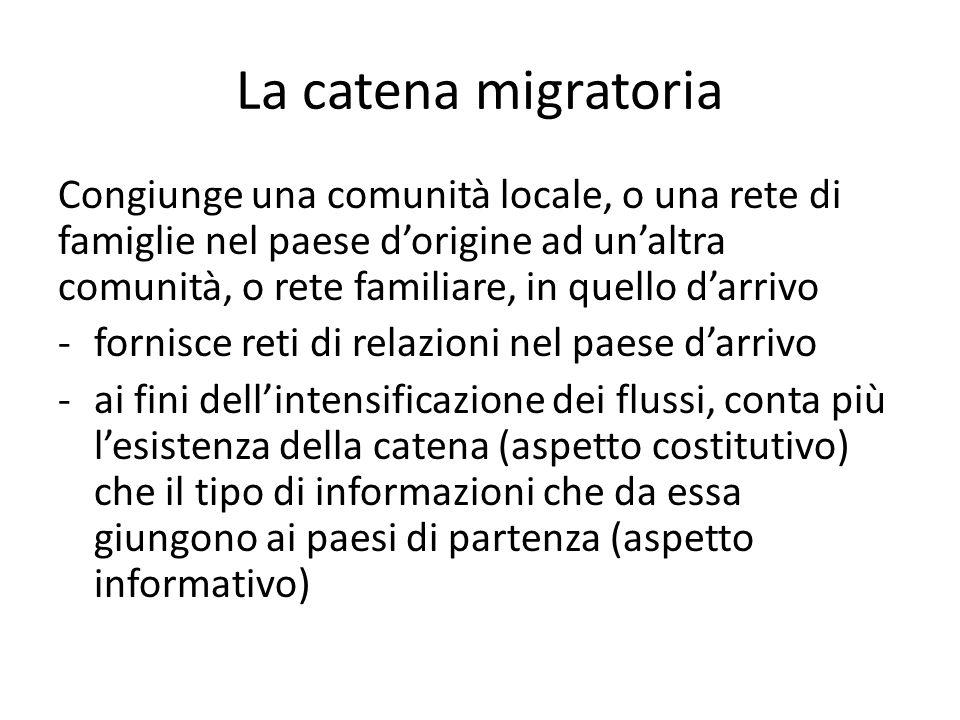 La catena migratoria