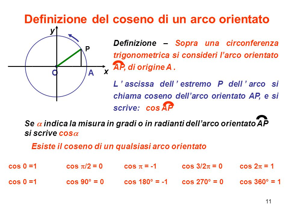 Definizione del coseno di un arco orientato