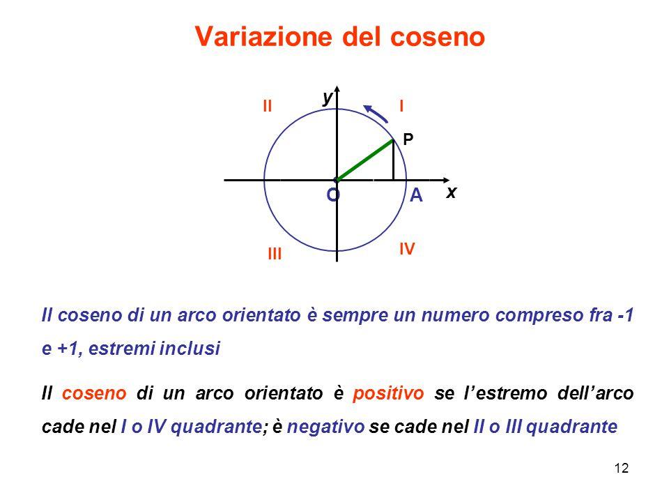 Variazione del coseno O A x y
