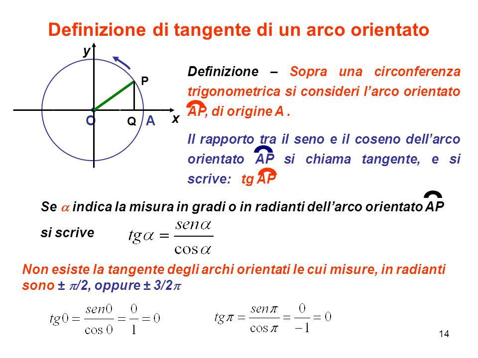 Definizione di tangente di un arco orientato