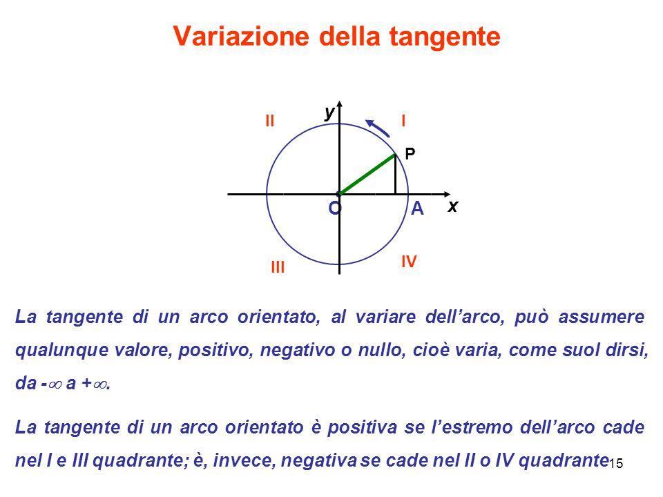Variazione della tangente
