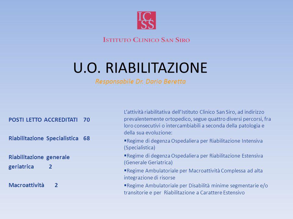 U.O. RIABILITAZIONE Responsabile Dr. Dario Beretta