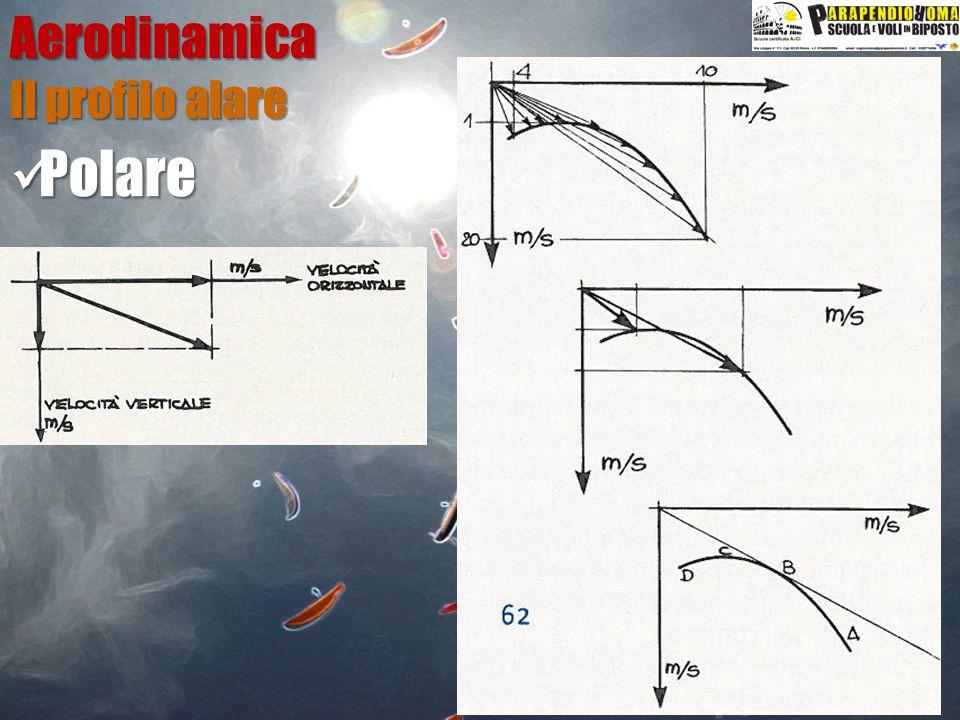Aerodinamica Il profilo alare Polare