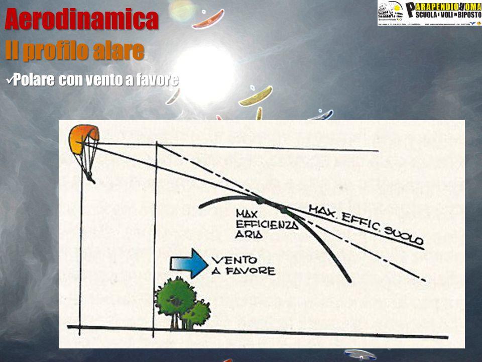 Aerodinamica Il profilo alare Polare con vento a favore