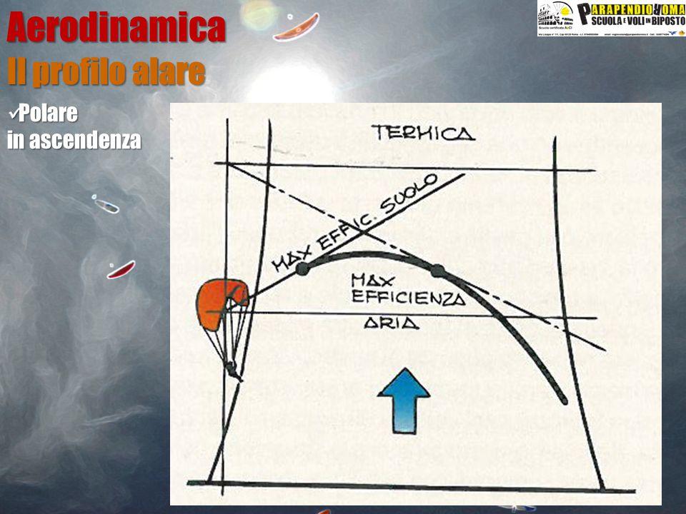 Aerodinamica Il profilo alare Polare in ascendenza