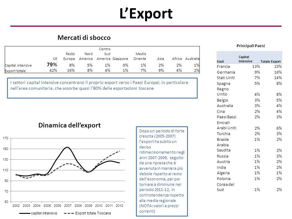 L'Export Mercati di sbocco Dinamica dell'export 79%