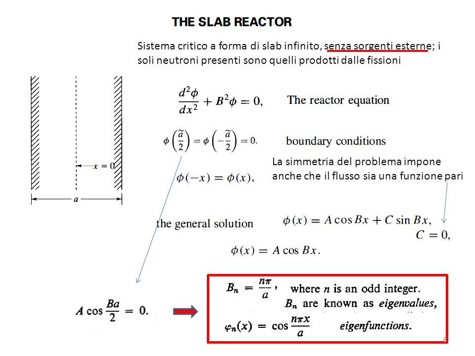 Sistema critico a forma di slab infinito, senza sorgenti esterne; i soli neutroni presenti sono quelli prodotti dalle fissioni