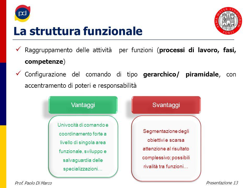 La struttura funzionale