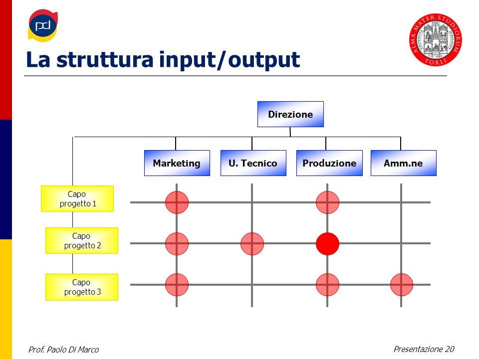 La struttura input/output