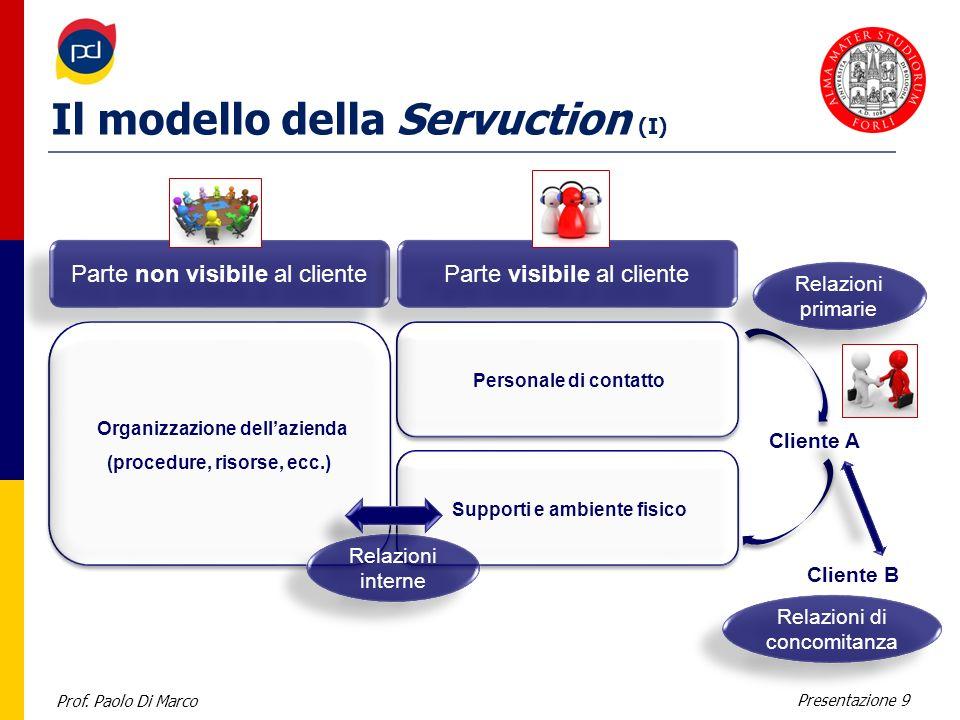 Il modello della Servuction (I)