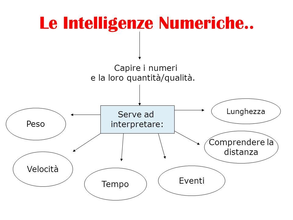 Le Intelligenze Numeriche..