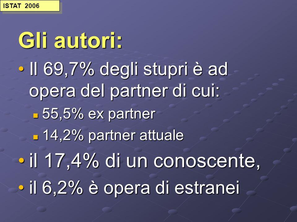 Gli autori: il 17,4% di un conoscente,