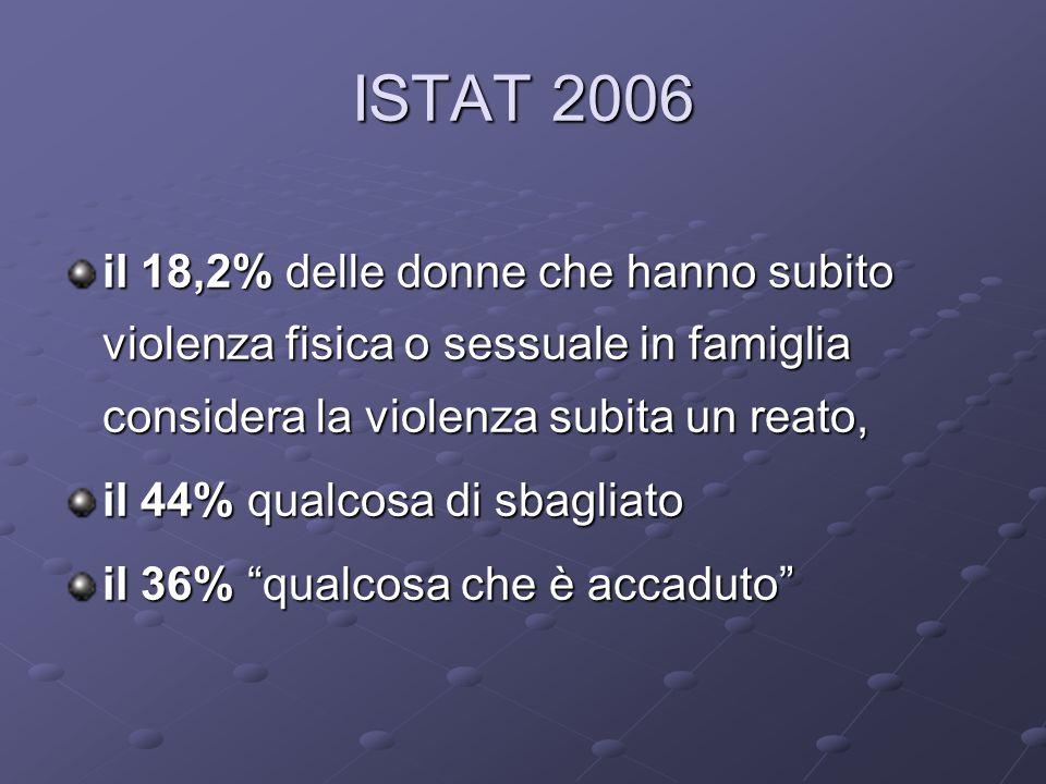 ISTAT 2006 il 18,2% delle donne che hanno subito violenza fisica o sessuale in famiglia considera la violenza subita un reato,