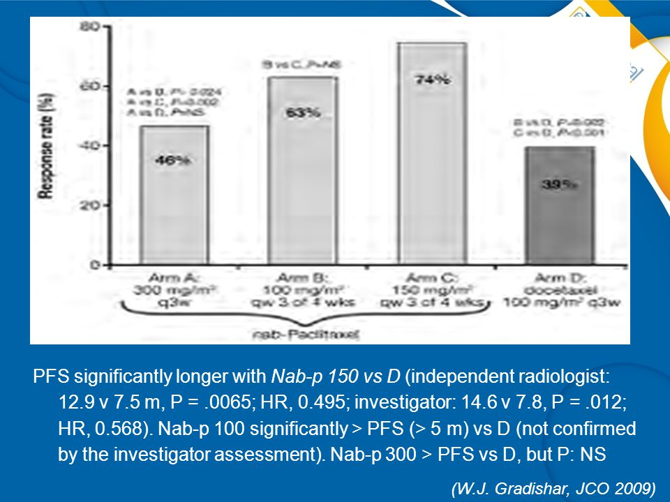 PFS significantly longer with Nab-p 150 vs D (independent radiologist: 12.9 v 7.5 m, P = .0065; HR, 0.495; investigator: 14.6 v 7.8, P = .012; HR, 0.568). Nab-p 100 significantly > PFS (> 5 m) vs D (not confirmed by the investigator assessment). Nab-p 300 > PFS vs D, but P: NS