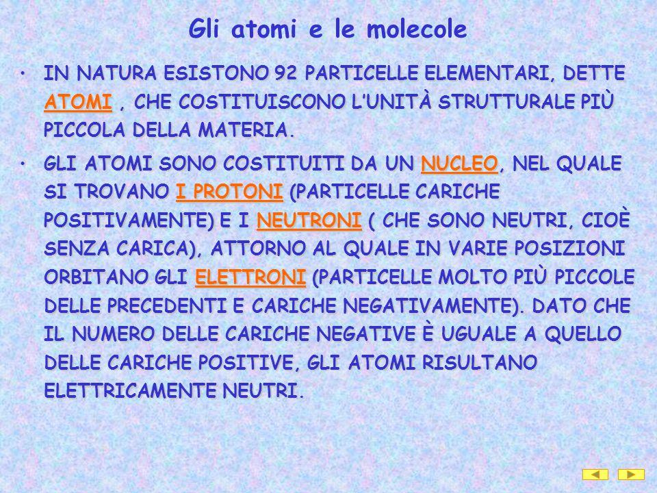 Gli atomi e le molecole IN NATURA ESISTONO 92 PARTICELLE ELEMENTARI, DETTE ATOMI , CHE COSTITUISCONO L'UNITÀ STRUTTURALE PIÙ PICCOLA DELLA MATERIA.