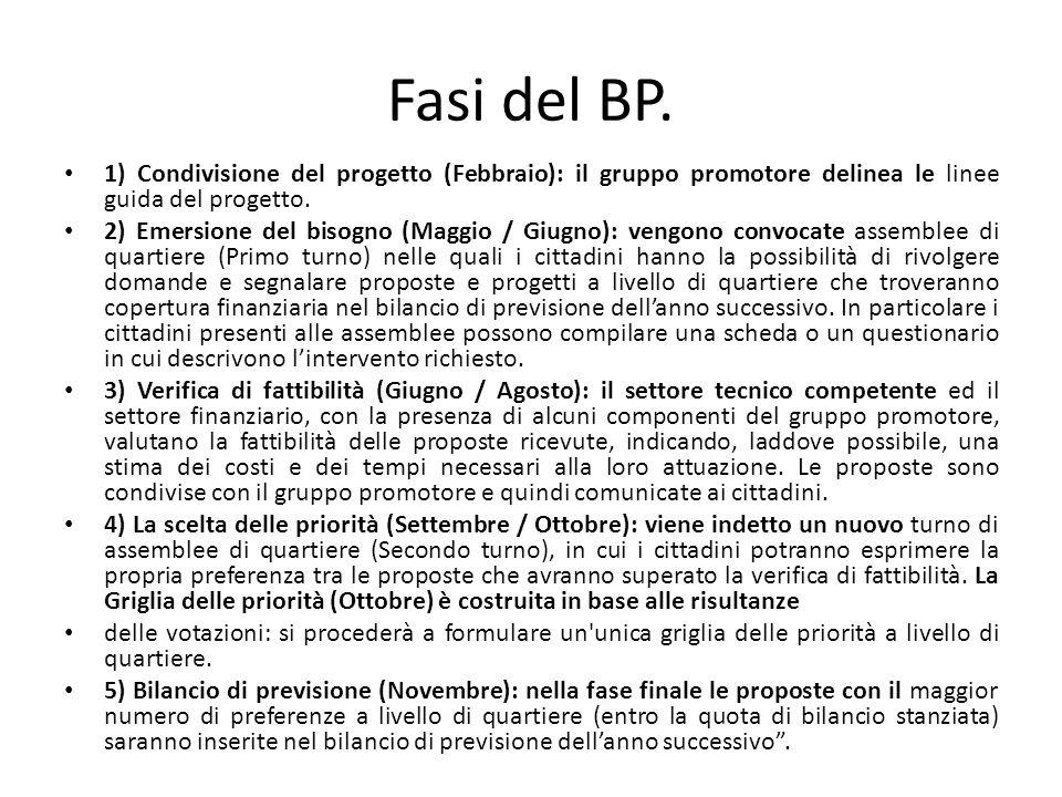 Fasi del BP. 1) Condivisione del progetto (Febbraio): il gruppo promotore delinea le linee guida del progetto.