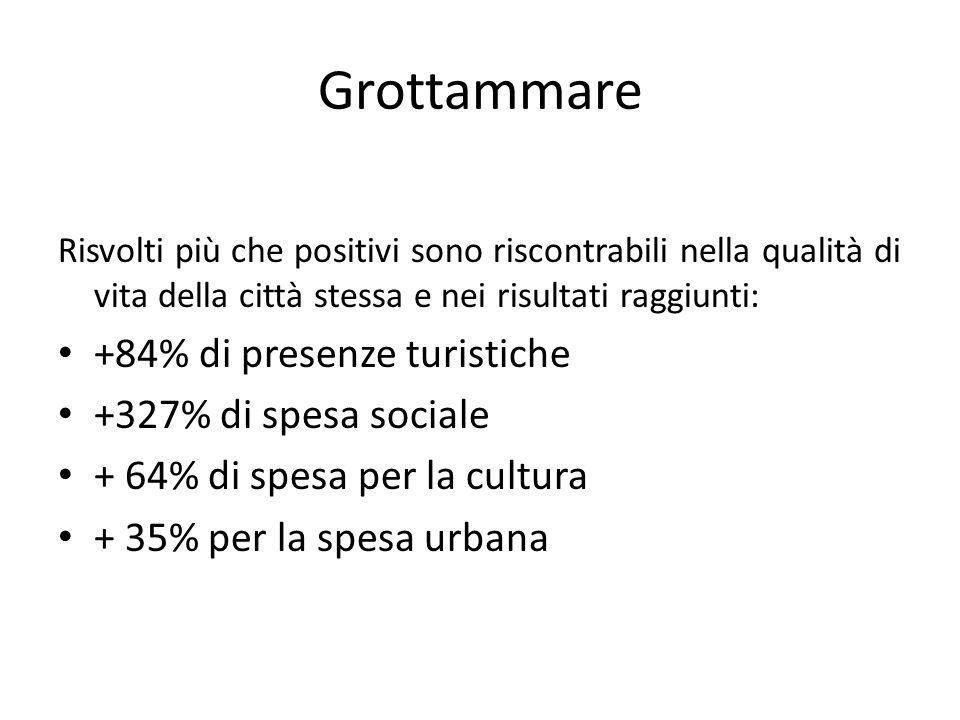 Grottammare +84% di presenze turistiche +327% di spesa sociale