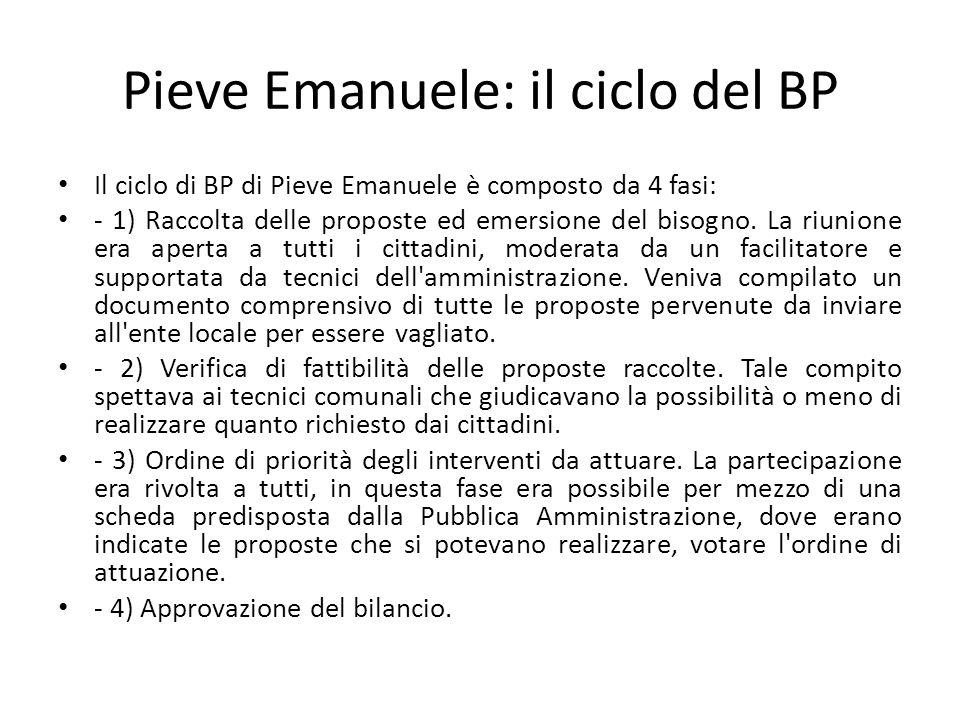 Pieve Emanuele: il ciclo del BP