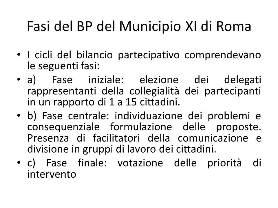Fasi del BP del Municipio XI di Roma