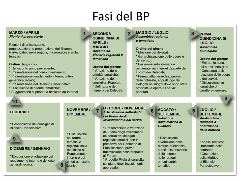 Fasi del BP